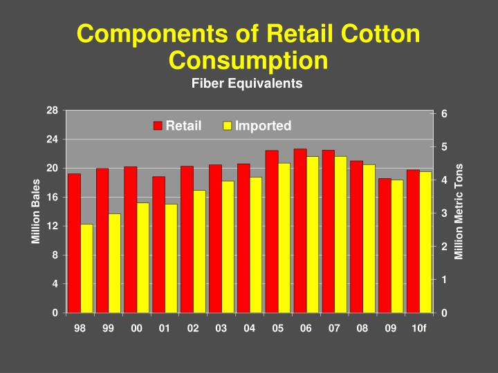 Components of Retail Cotton Consumption
