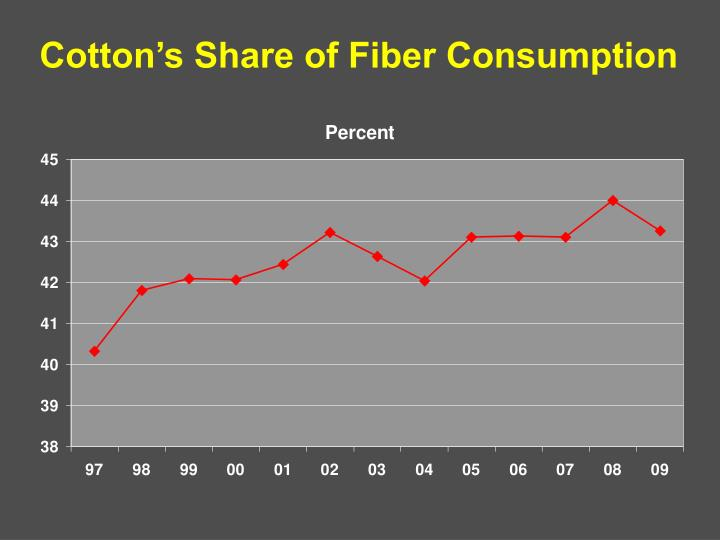 Cotton's Share of Fiber Consumption