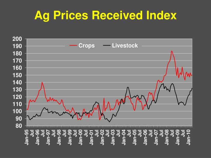 Ag Prices Received Index