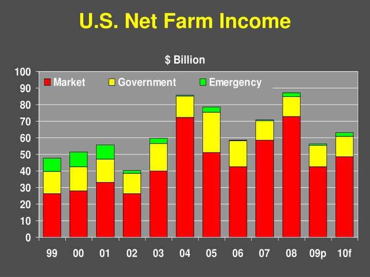 U.S. Net Farm Income