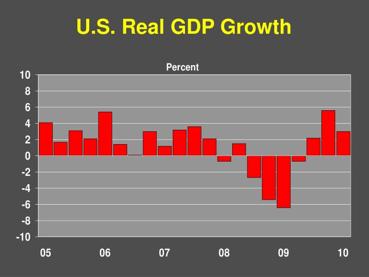U.S. Real GDP Growth