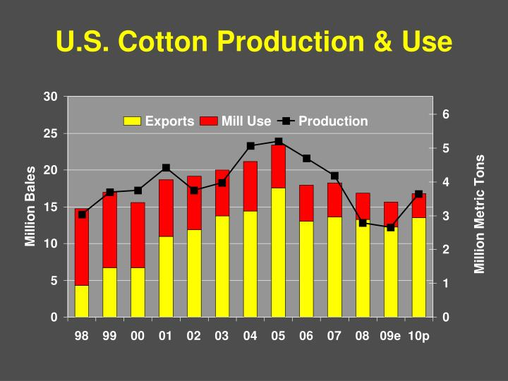 U.S. Cotton Production & Use