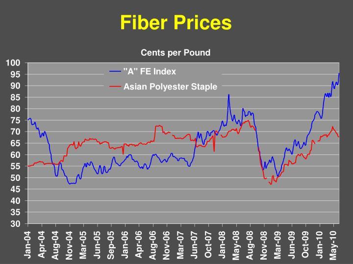 Fiber Prices