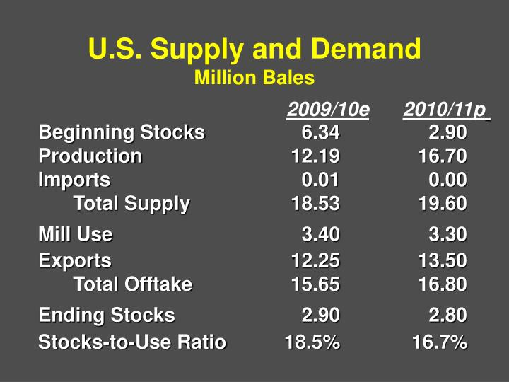 U.S. Supply and Demand