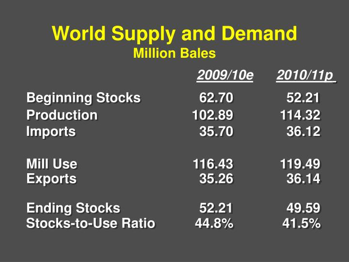 World Supply and Demand