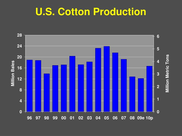 U.S. Cotton Production