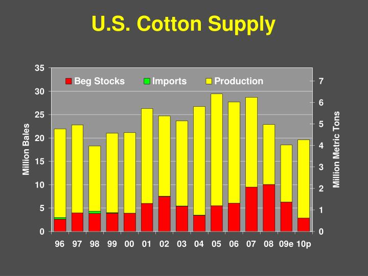U.S. Cotton Supply