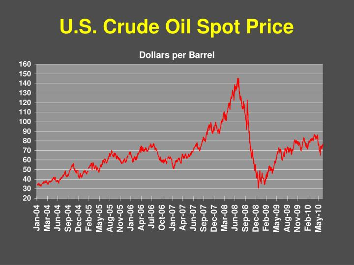 U.S. Crude Oil Spot Price