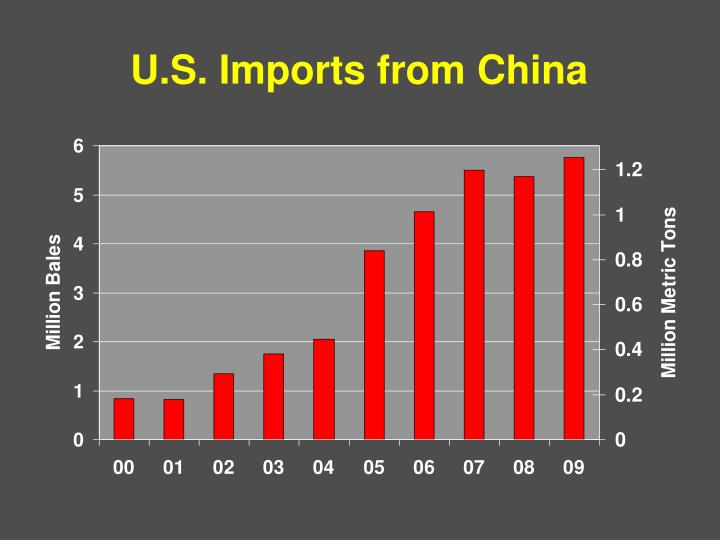 U.S. Imports from China