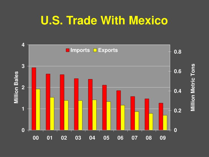 U.S. Trade With Mexico