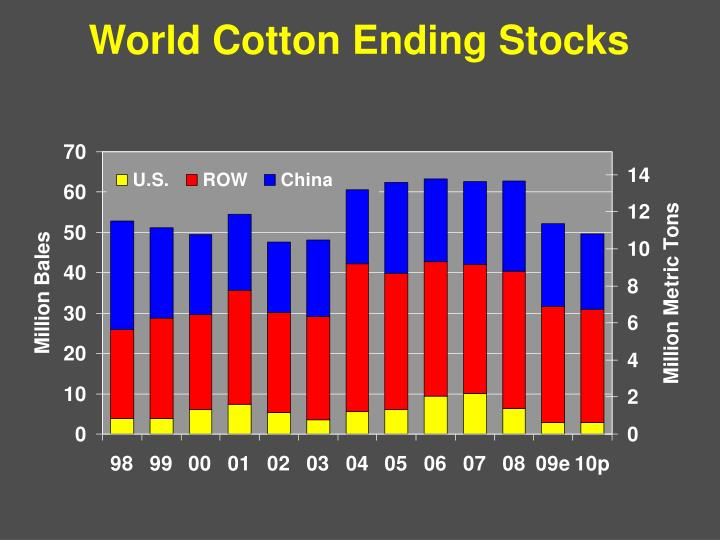 World Cotton Ending Stocks