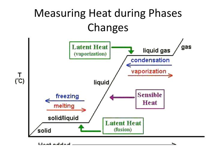 Measuring Heat during Phases Changes