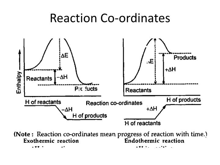 Reaction Co-ordinates