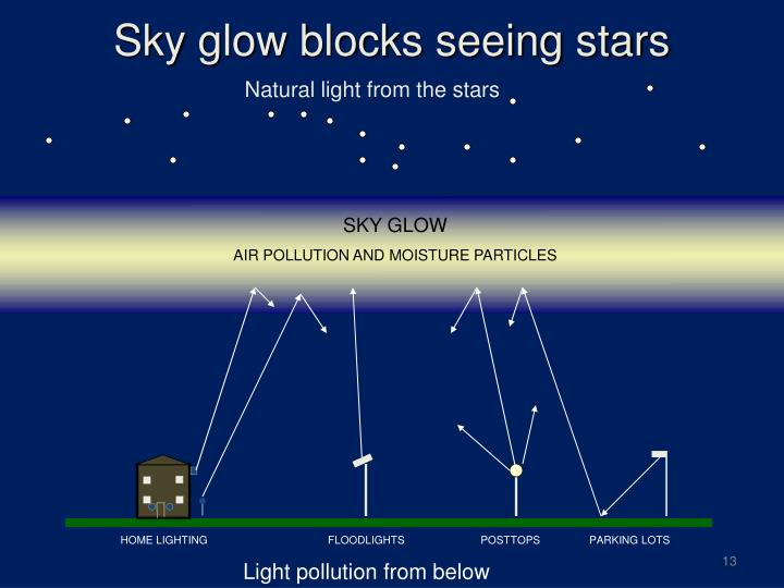 Sky glow blocks seeing stars