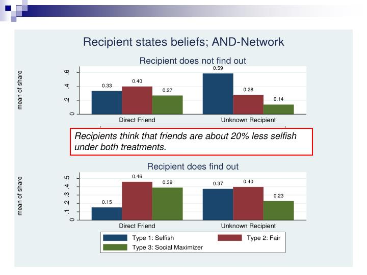 Recipients think that friends are about 20% less selfish under both treatments.