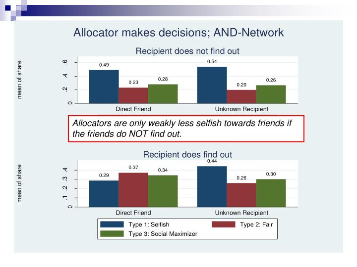 Allocators are only weakly less selfish towards friends if the friends do NOT find out.