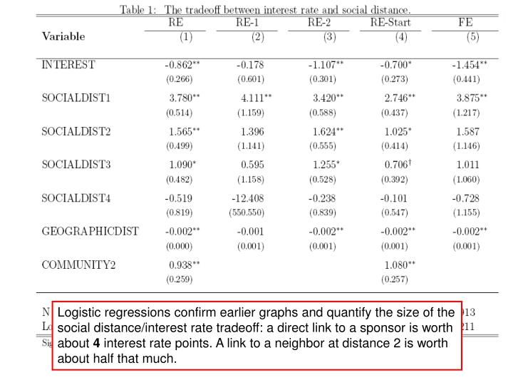 Logistic regressions confirm earlier graphs and quantify the size of the