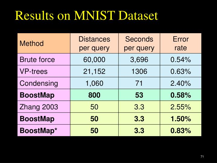 Results on MNIST Dataset