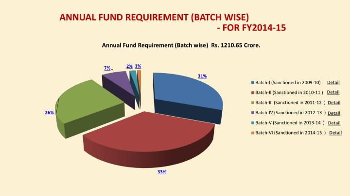 Annual Fund Requirement (Batch wise)