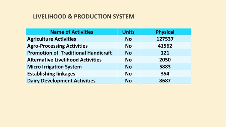 Livelihood & Production System