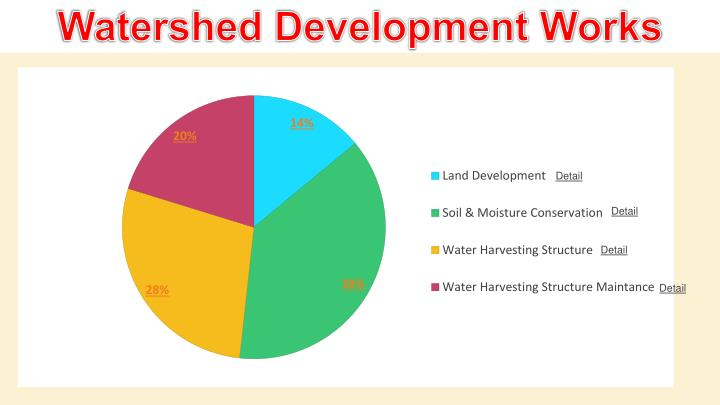 Watershed Development Works