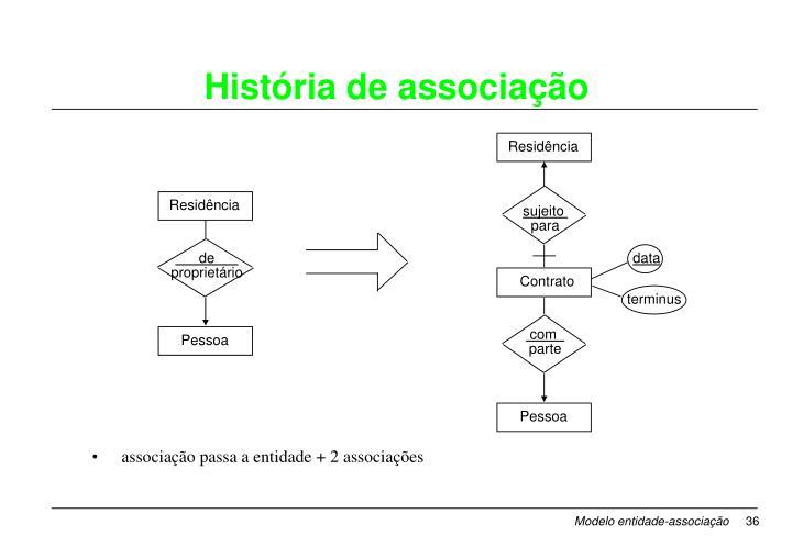 História de associação