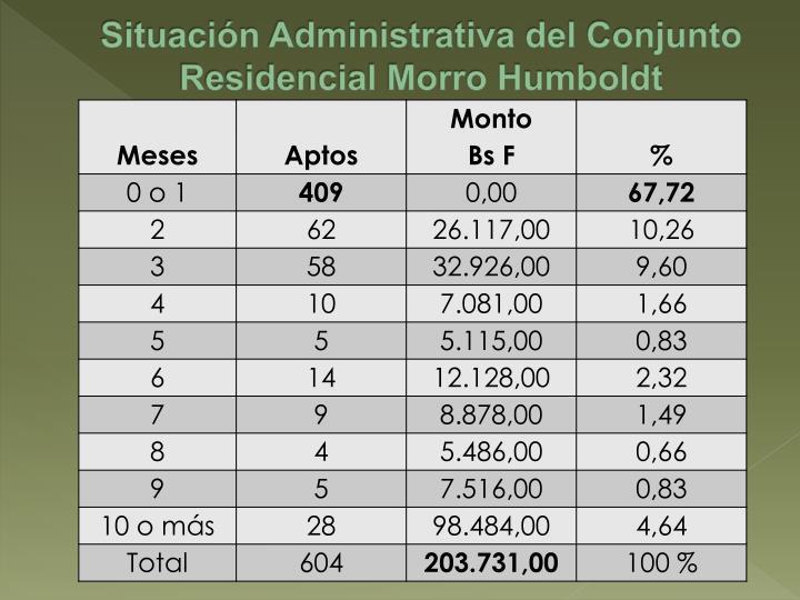 Situación Administrativa del Conjunto Residencial Morro Humboldt