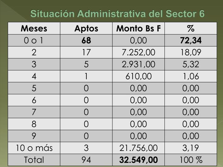 Situación Administrativa del Sector 6