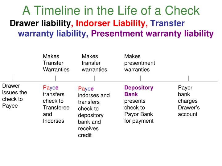A Timeline in the Life of a Check