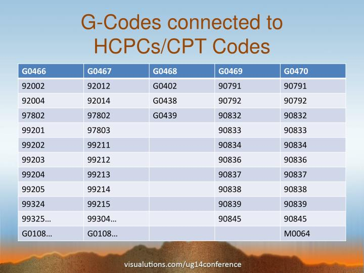 Where Do You Sign Up For Medicare Cpt Code For Medicare