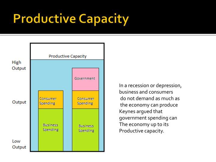 Productive Capacity