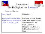 comparison the philippines and indonesia2