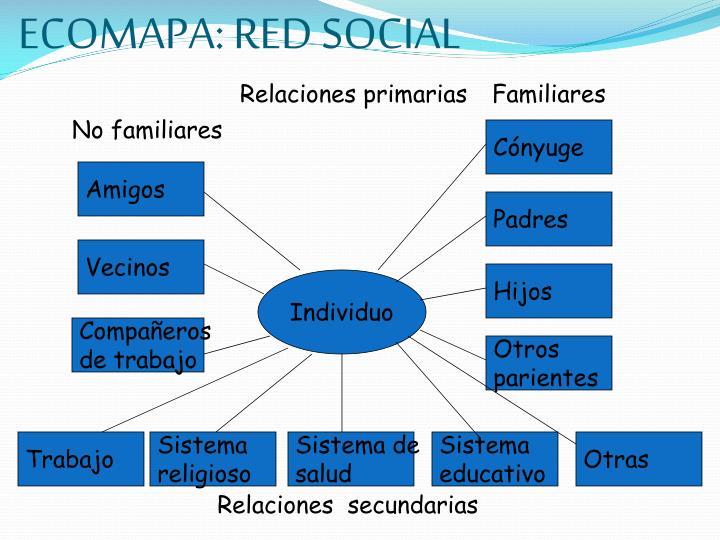 ECOMAPA: RED SOCIAL