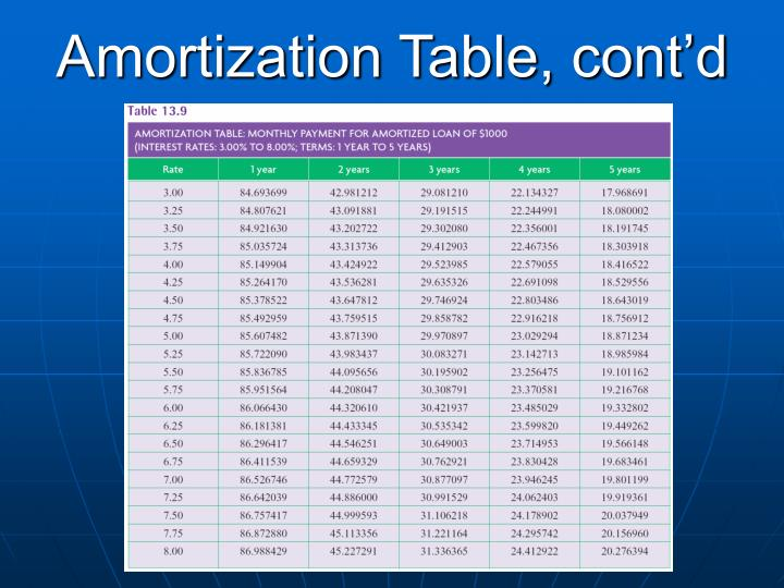 Amortization Table, cont'd