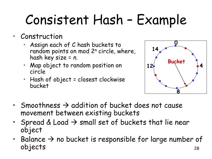 Consistent Hash – Example