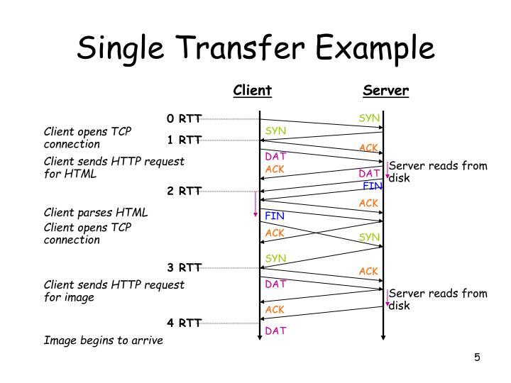 Single Transfer Example