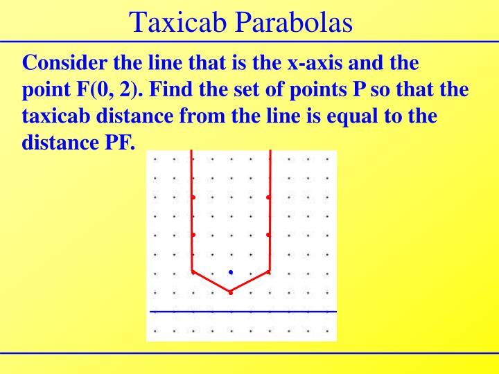 Taxicab Parabolas