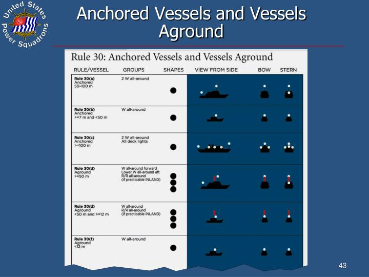 Anchored Vessels and Vessels Aground