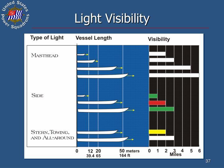 Light Visibility
