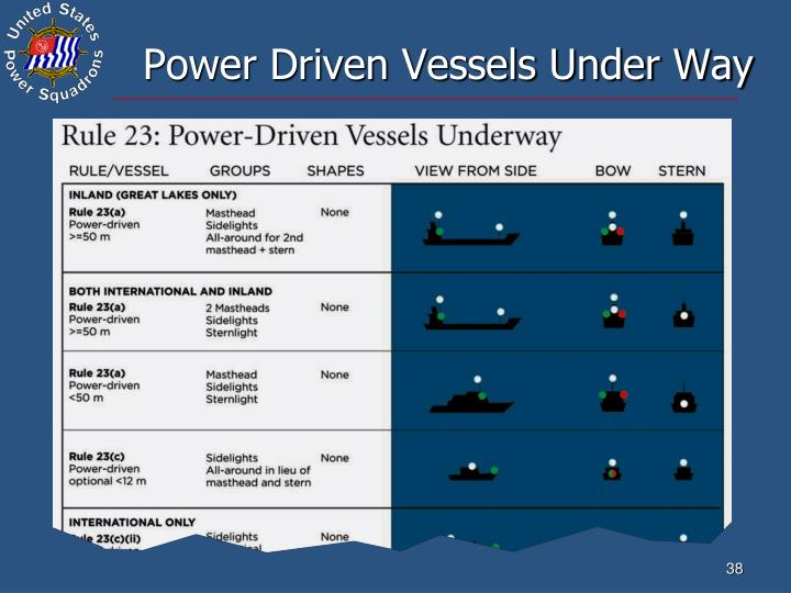 Power Driven Vessels Under Way