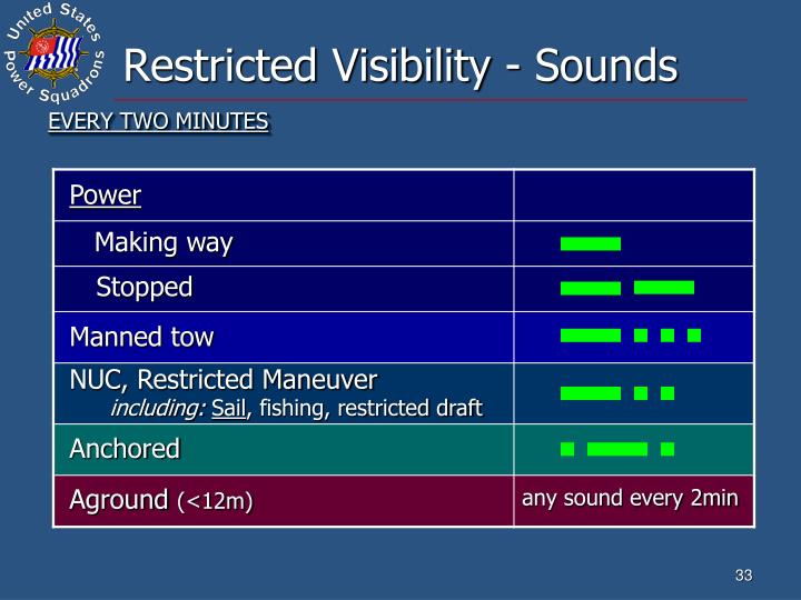 Restricted Visibility - Sounds