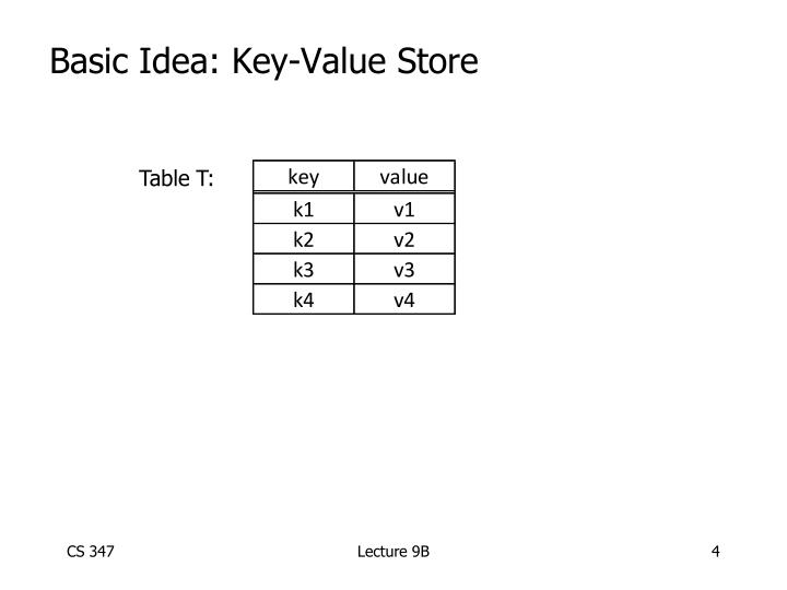 Basic Idea: Key-Value Store