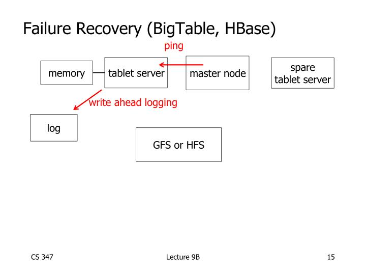 Failure Recovery (BigTable, HBase)