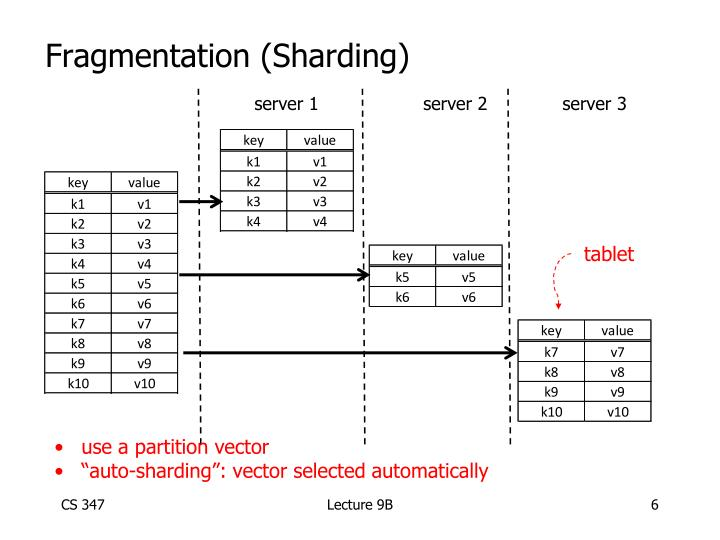 Fragmentation (Sharding)
