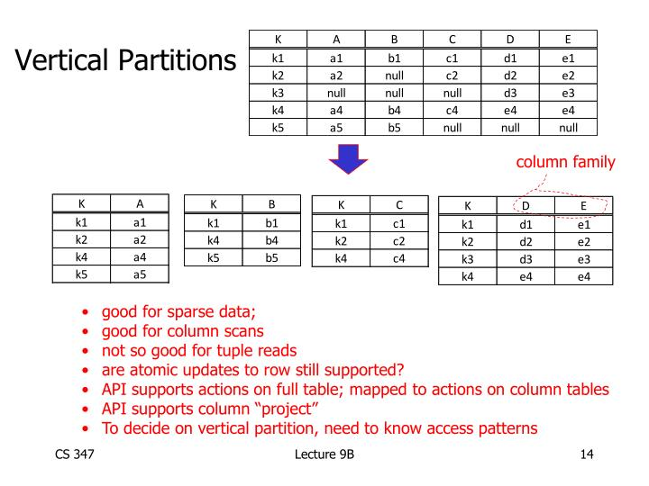 Vertical Partitions