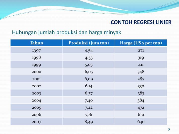 Hubungan jumlah produksi dan harga minyak