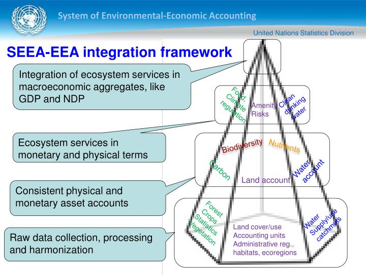 SEEA-EEA integration framework
