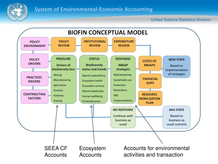 Accounts for environmental activities and transaction