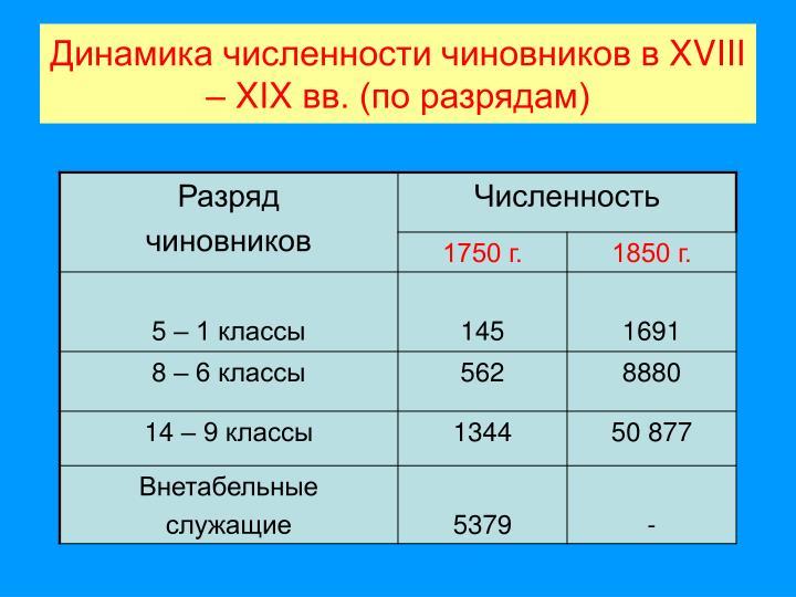 Динамика численности чиновников в