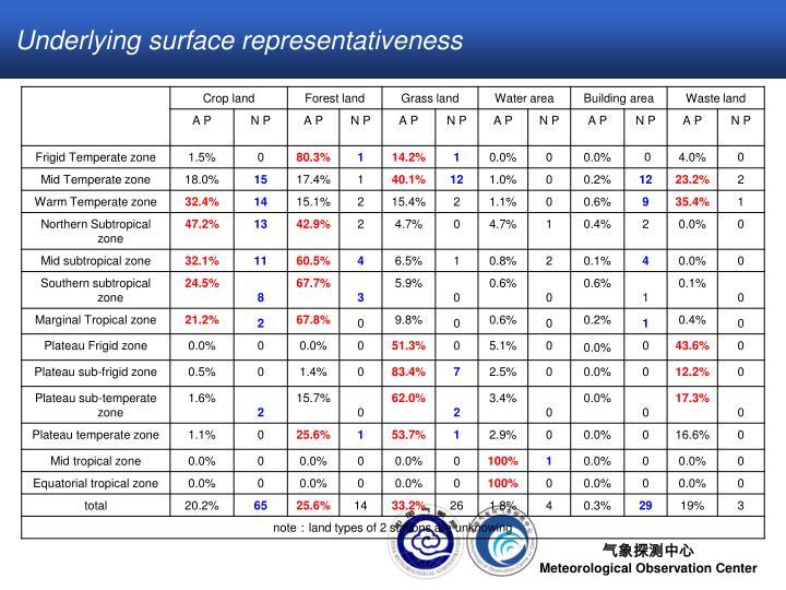Underlying surface representativeness
